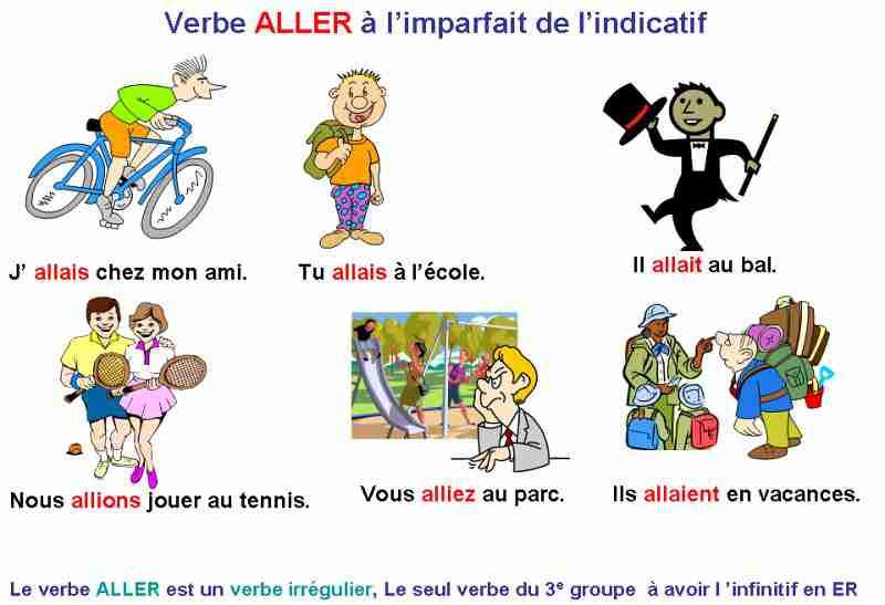 FLE - Aller - Imparfait de l'indicatif-French
