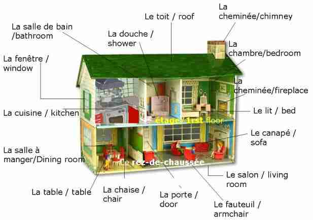 Image result for vocabulaire maison