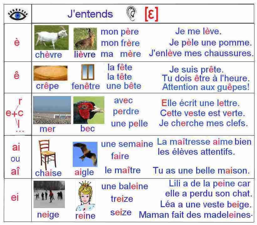Lecture 8a Cycle1(CP/CE1)- La Lettre è