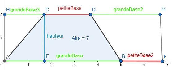 Explication de l'aire d'un trapèze